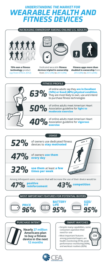Understanding-the-Market-for-Wearable-Health-and-Fitness-Devices-4-01_52